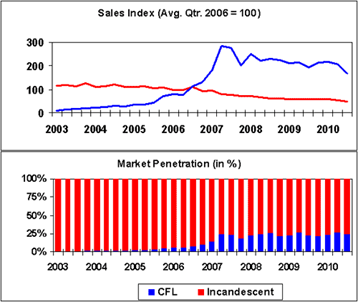Incandescent Lamp Index Declines to Record Low
