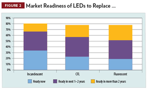 Market Readiness of LEDs to Replace...