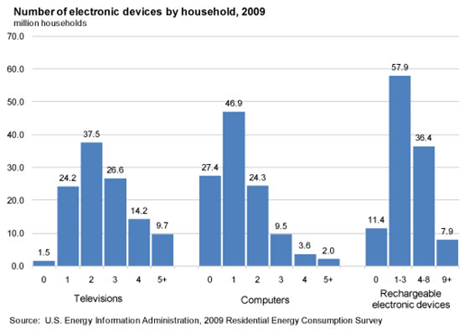 Number of electronic devices by household